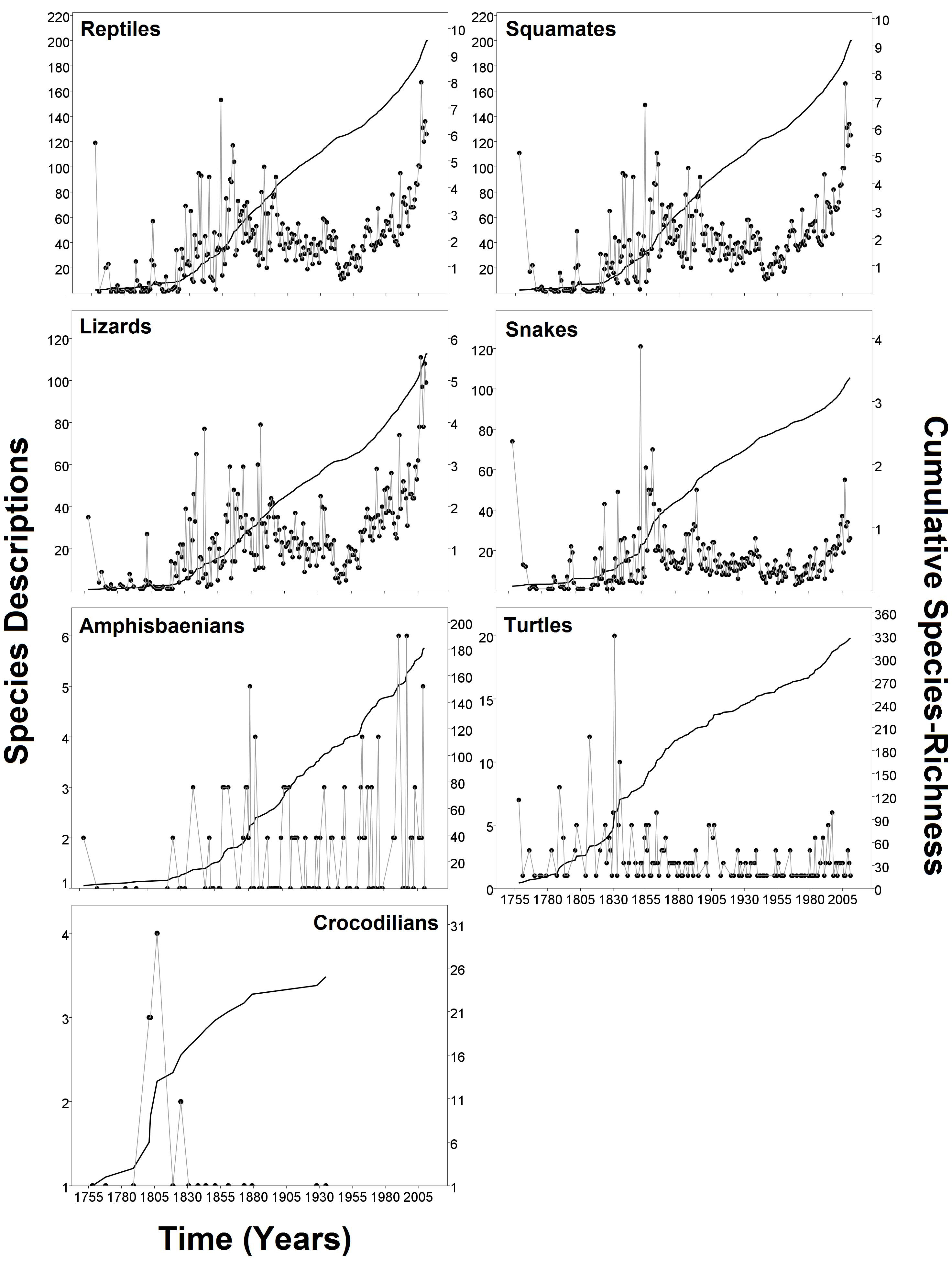 Taxonomic Characters Recognized Reptile Diversity