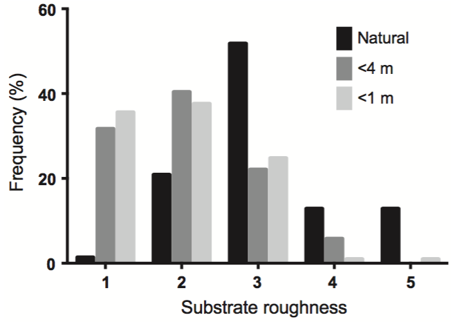Figure 3 from Kolbe et al. (2015): Substrates in disturbed areas (within 1m or 4m of built structures or artificial substrates) were much smoother than those in natural areas.