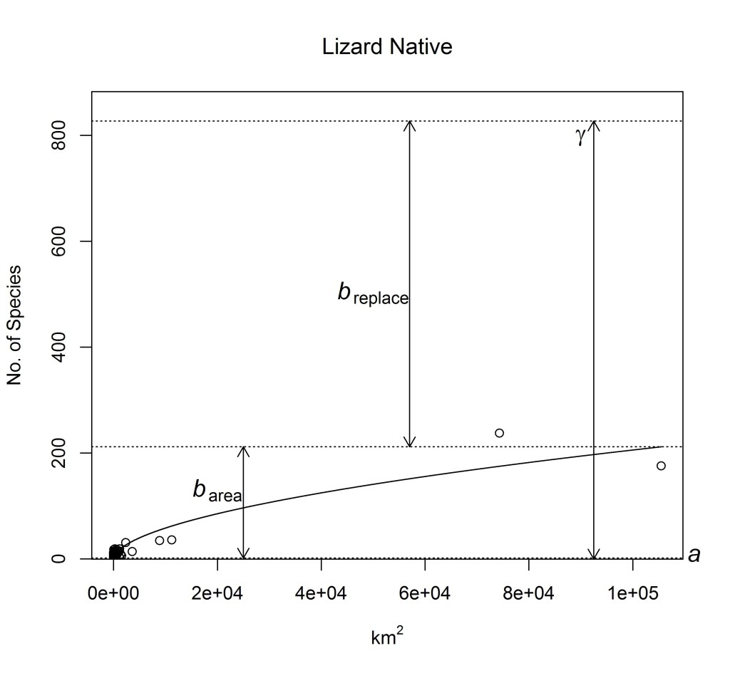 Figure 5B. SAR and additive diversity partitioning_ lizard native