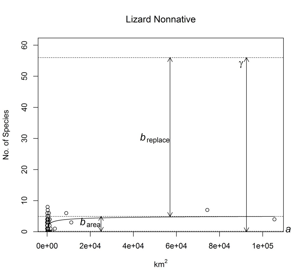 Figure 5C. SAR and additive diversity partitioning_ lizard nonnative