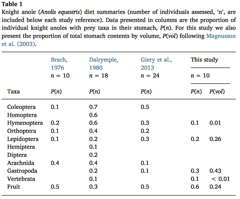 Table 1. Knight anole (Anolis equestris) diet summaries (number of individuals assessed, 'n', are included below each study reference). Data presented in columns are the proportion of individual knight anoles with prey taxa in their stomach, P(n). For this study we also present the proportion of total stomach contents by volume, P(vol).